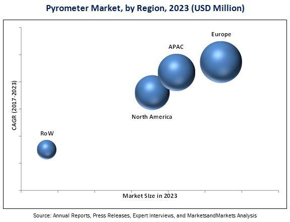 Pyrometer Market