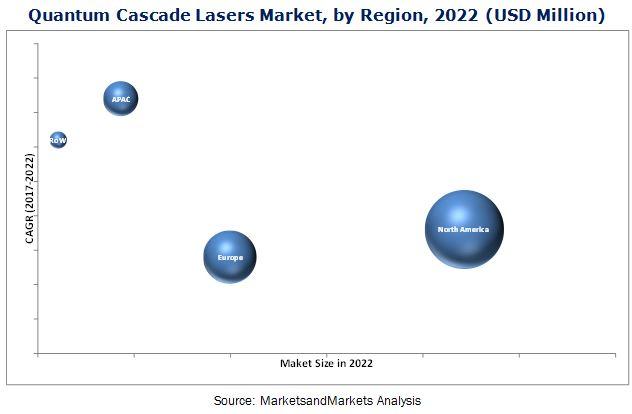 Quantum Cascade Lasers Market
