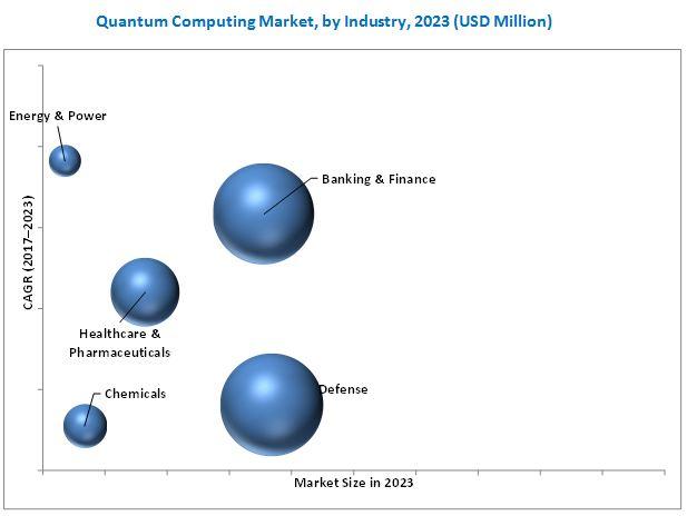 Quantum Computing Market