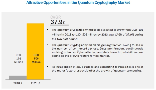 Quantum Cryptography Market by Solutions & Services - 2023