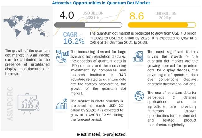 Quantum Dot Market