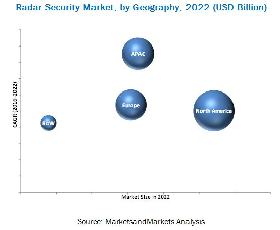 Radar Security Market