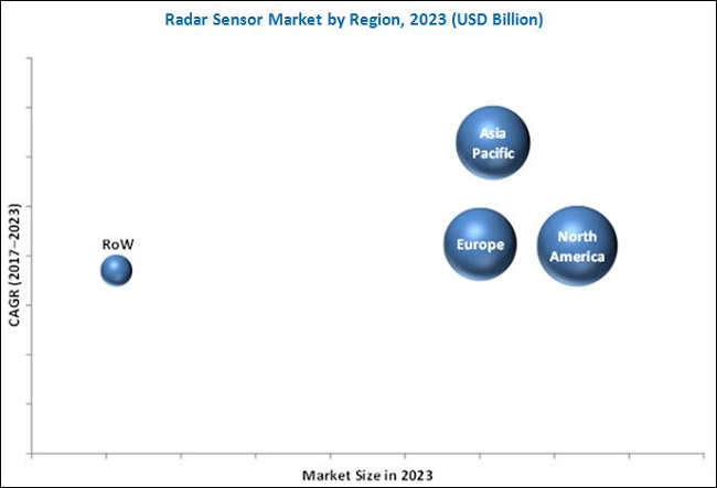 Radar Sensor Market | Industry Analysis and Market Forecast to 2023