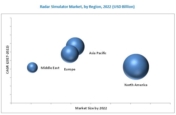 Radar Simulator Market