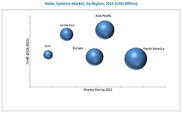 Radar Systems Market