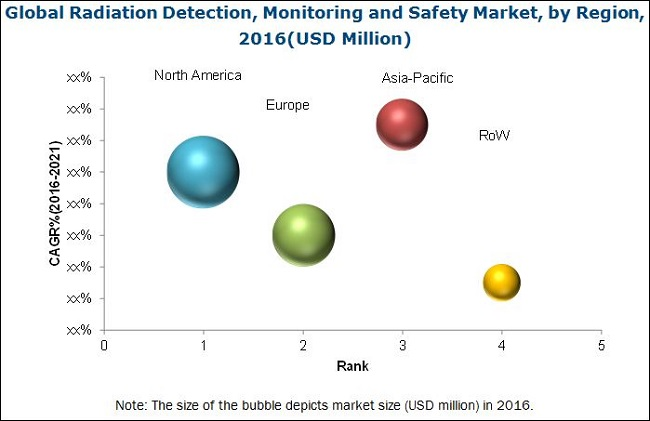 Radiation Detection, Monitoring and Safety Market