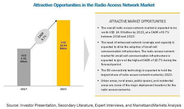 Radio Access Network Market
