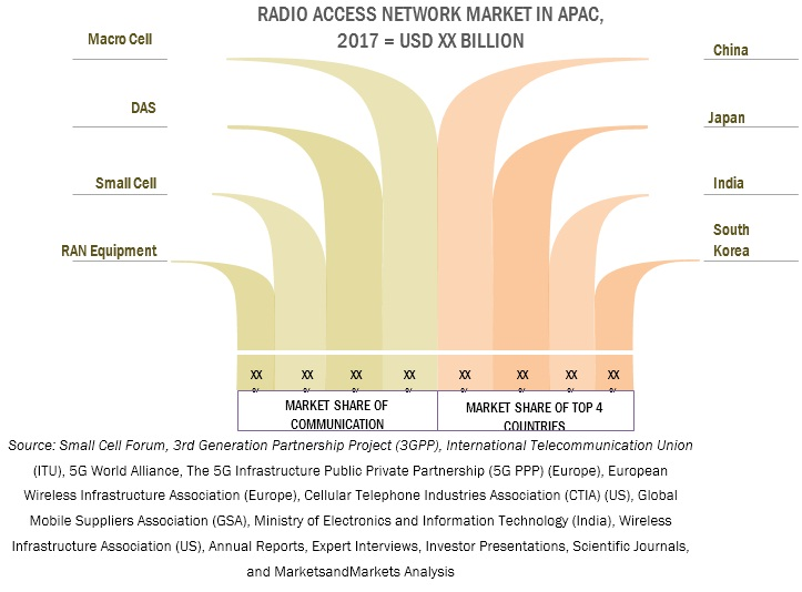 Radio Access Network Market