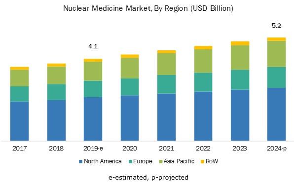 Nuclear Medicine/Radiopharmaceuticals Market