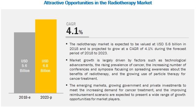 Radiotherapy Market