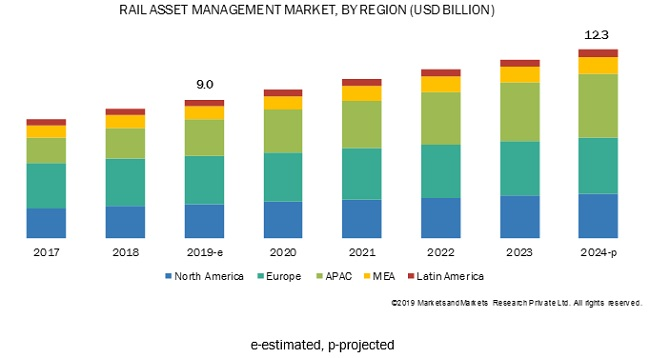 Rail Asset Management Market