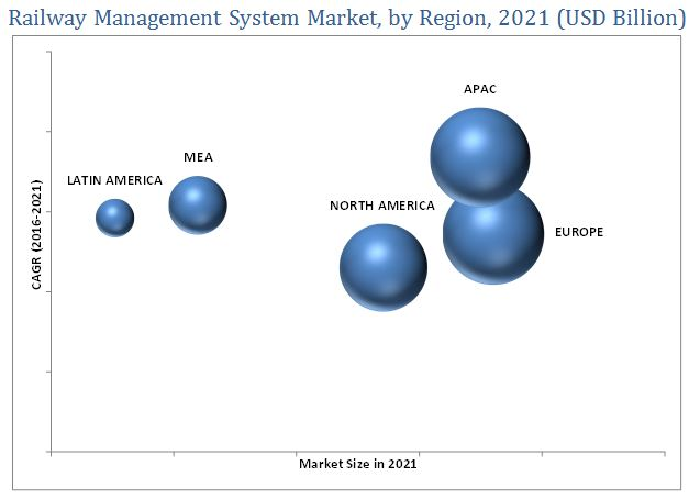 Railway Management System Market
