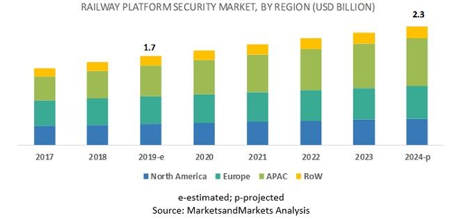 Railway Platform Security Market