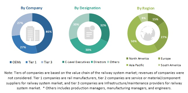 Railway System Market
