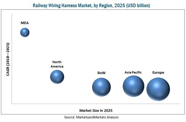 Railway Wiring Harness Market