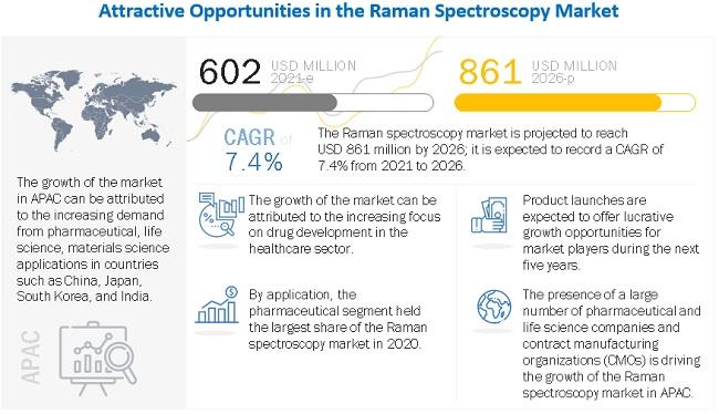 Raman Spectroscopy Market