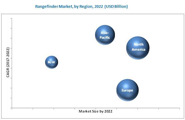 Rangefinder Market