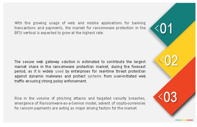 Ransomware Protection Market by Applications, Services & Solutions