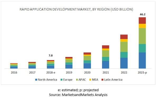 Rapid Application Development Market