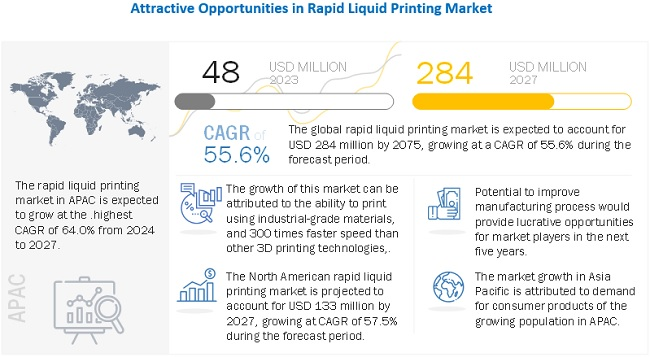 Rapid Liquid Printing Market