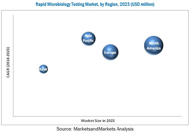 Rapid Microbiology Testing Market