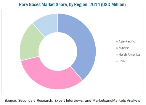 Rare Gases Market By Type End Use Transportation Mode By Region
