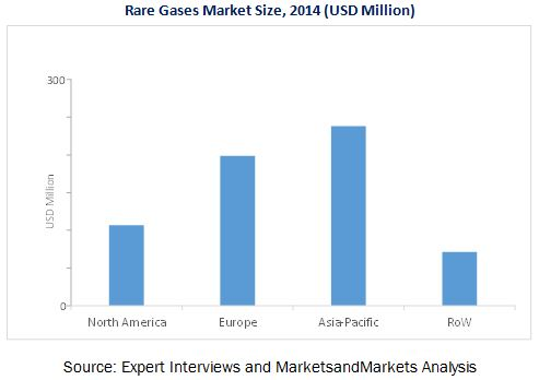 Rare Gases Market