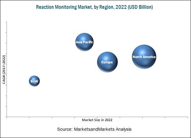 Reaction Monitoring Market
