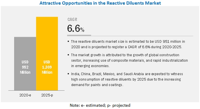 Reactive Diluents Market - Attractive Opportunities
