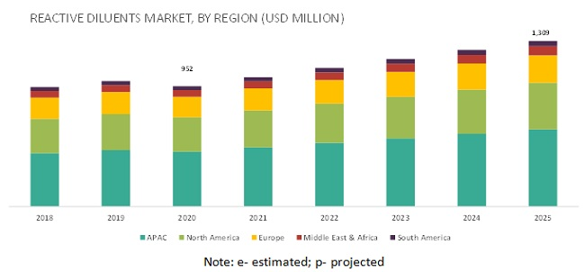 Reactive Diluents Market - By Region