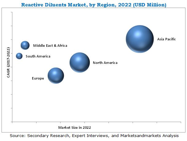 Reactive Diluents Market