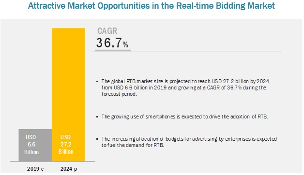Real-time Bidding Market Opportunities