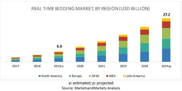 Real Time Bidding Market by Region