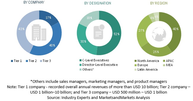 Real-time Bidding Market Primary Respondents