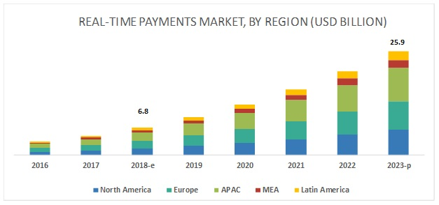 Real-Time Payments Market