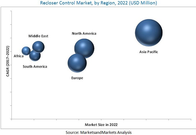 Recloser Control Market