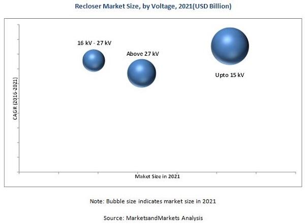 Reclosers Market