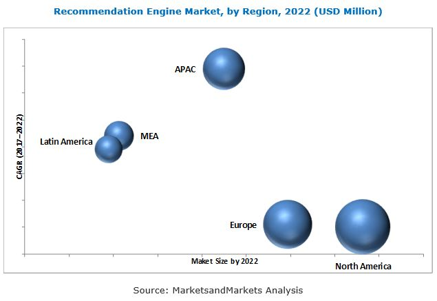 Recommendation Engine Market by Region