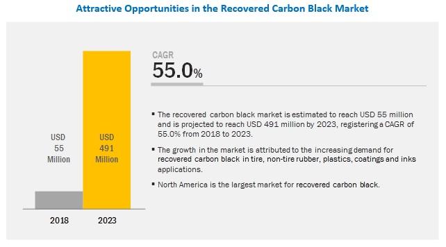 Recovered Carbon Black (rCB) Market