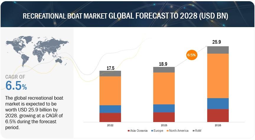 Recreational Boats Market