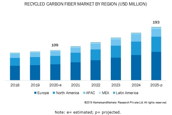 Recycled Carbon Fiber Market