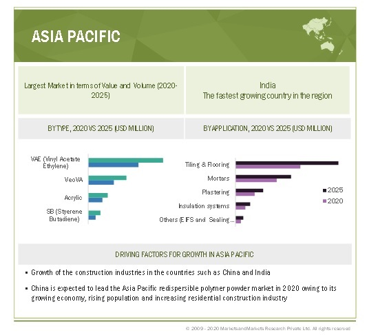 Redispersible Polymer Powder Market By Region