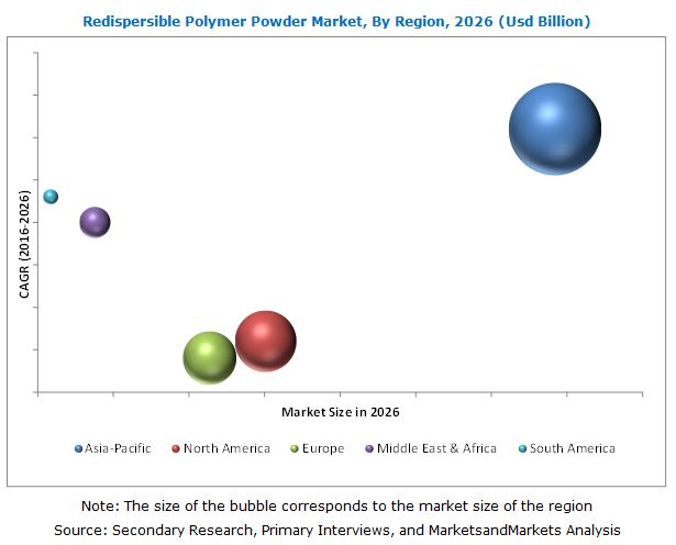 Redispersible Polymer Powder Market