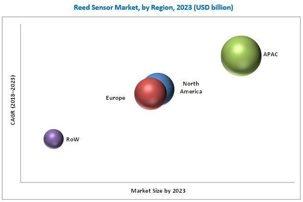 Reed Sensor Market