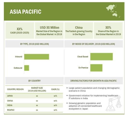Referral Management Market By Region