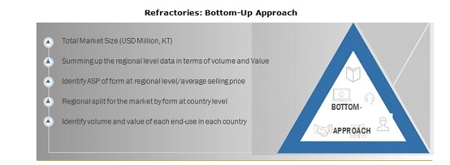 Refractories: Bottom-Up Approach