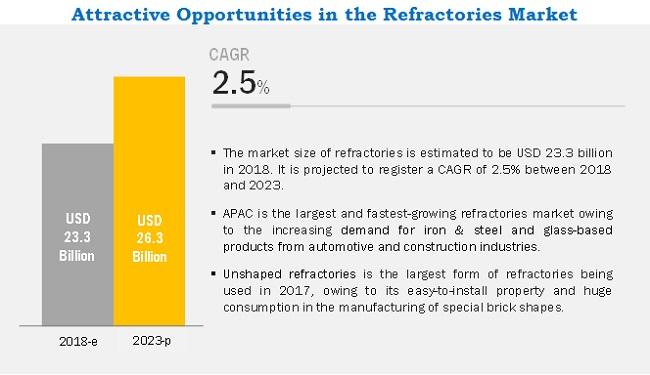 Refractories Market