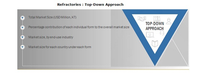 Refractories : Top-Down Approach