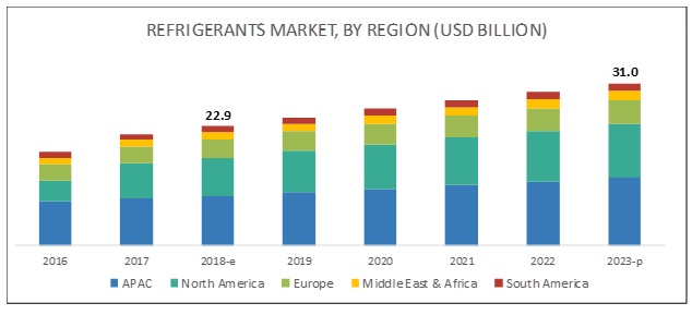 Refrigerant Market by Application & Geography - Global