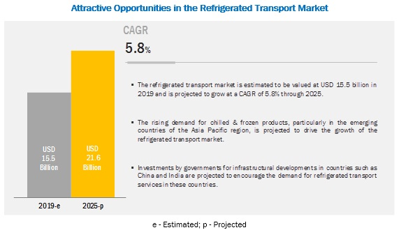 Refrigerated Transport Market by Application, Technology